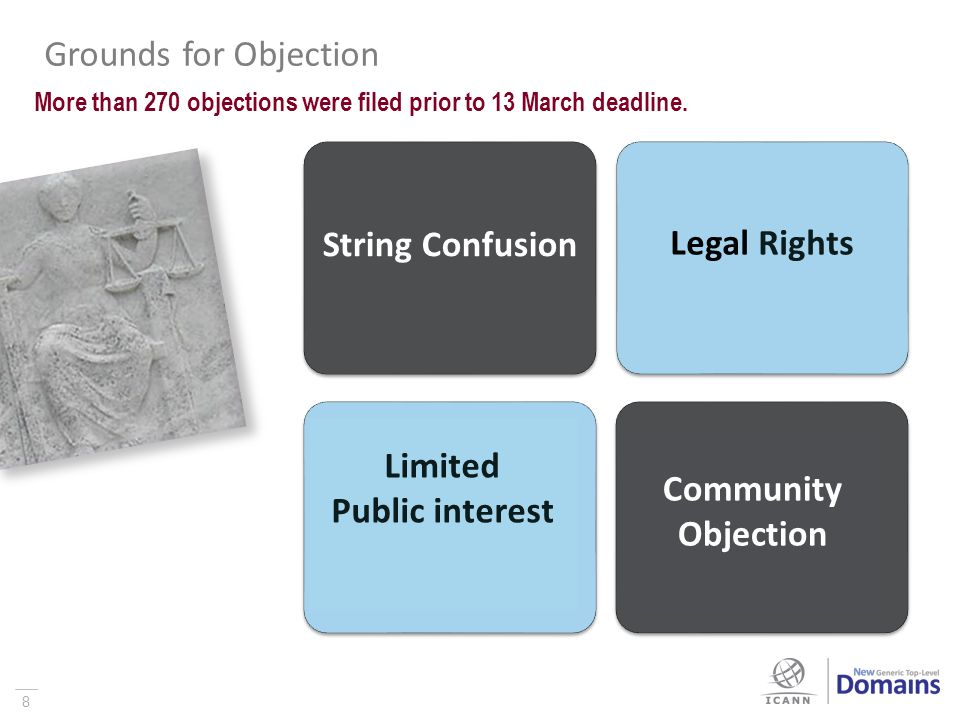 8 Grounds for Objection String Confusion Legal Rights Limited Public interest Community Objection More than 270 objections were filed prior to 13 March deadline.