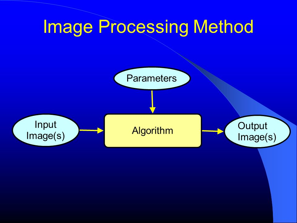 Image Processing Method Algorithm Input Image(s) Parameters Output Image(s)