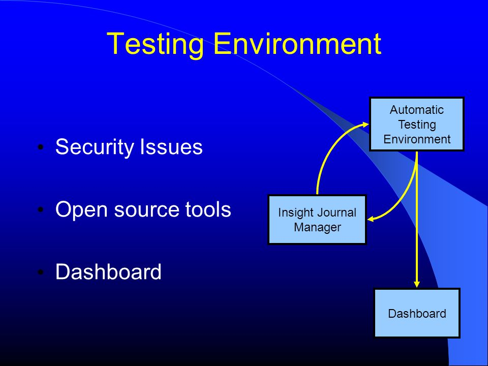 Testing Environment Security Issues Open source tools Dashboard Insight Journal Manager Automatic Testing Environment Dashboard