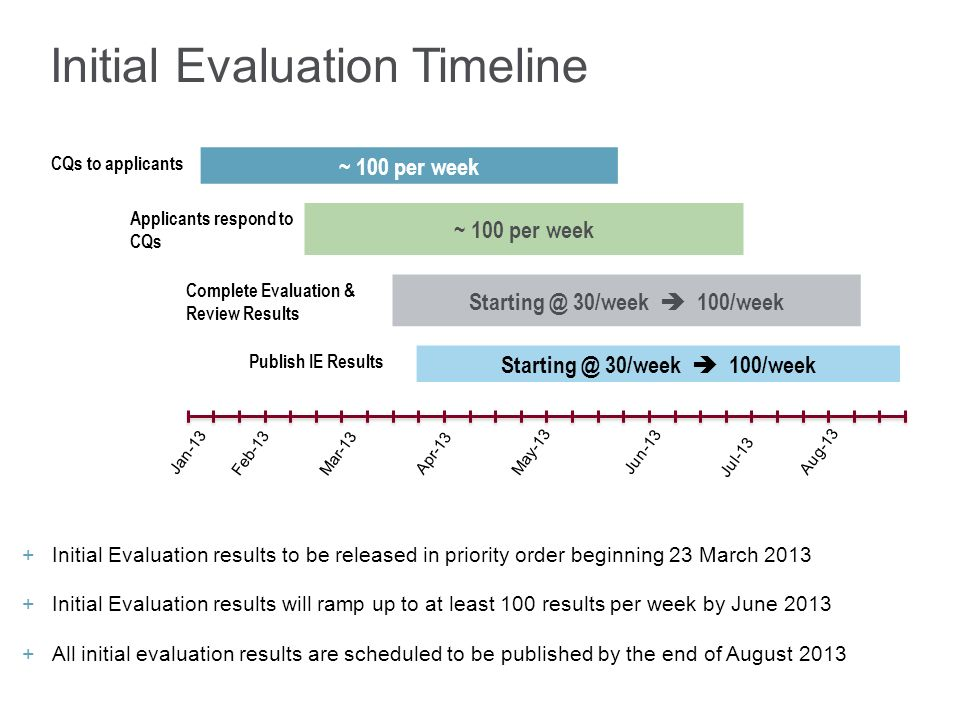 Initial Evaluation Timeline Initial Evaluation results to be released in priority order beginning 23 March 2013 Initial Evaluation results will ramp up to at least 100 results per week by June 2013 All initial evaluation results are scheduled to be published by the end of August May-13 Aug-13 Jan-13 Feb-13 Mar-13 Apr-13 Jun-13 Jul-13 CQs to applicants ~ 100 per week Applicants respond to CQs ~ 100 per week Complete Evaluation & Review Results 30/week 100/week Publish IE Results 30/week 100/week