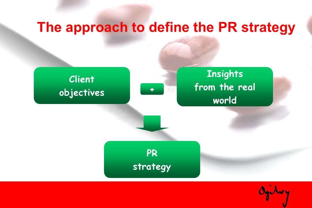 The approach to define the PR strategy Client objectives Insights from the real world + PR strategy