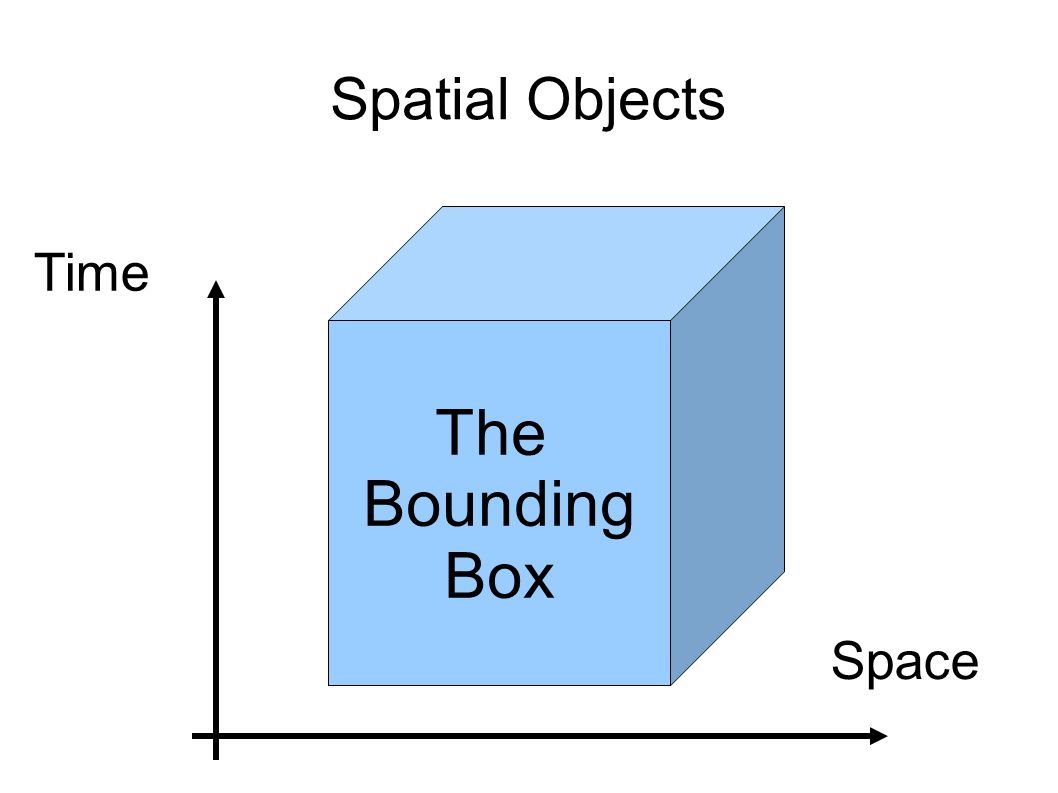Spatial Objects The Bounding Box Space Time