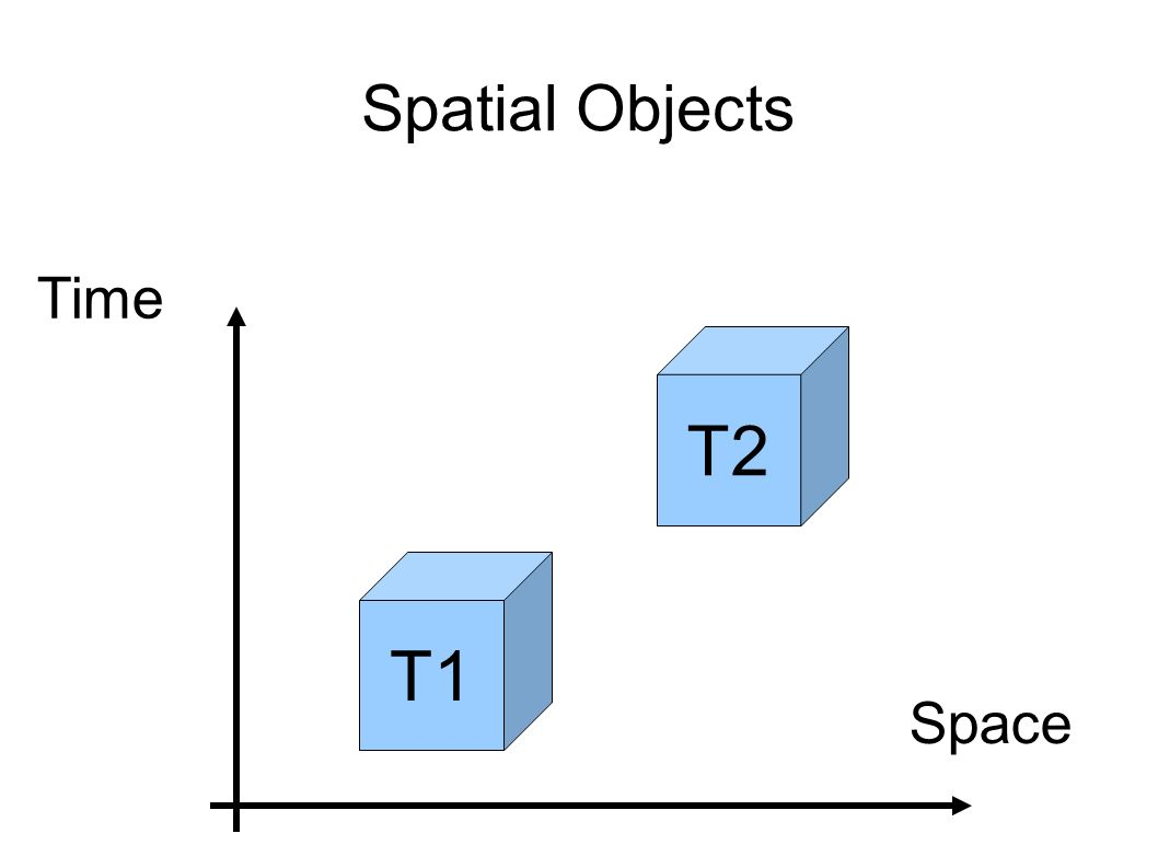 Spatial Objects T1 Space Time T2