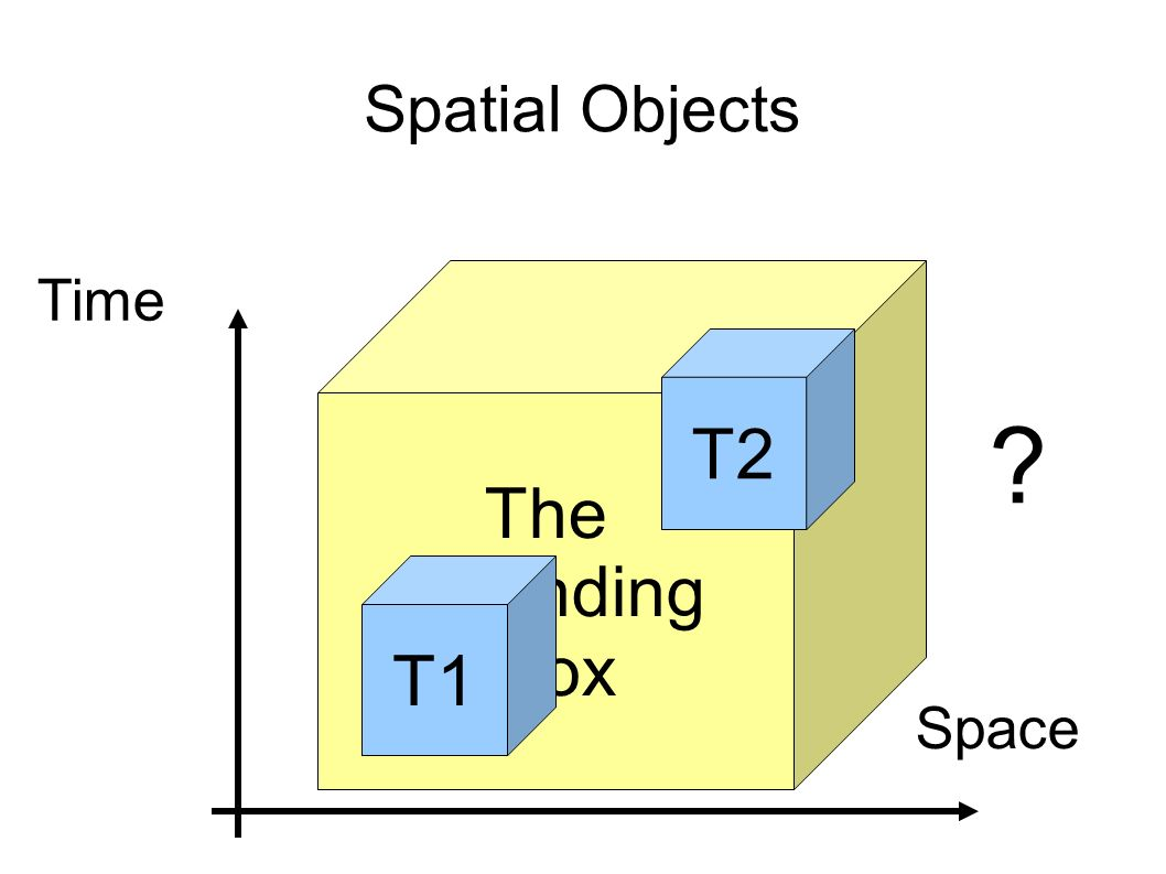 The Bounding Box Spatial Objects T1 Space Time T2