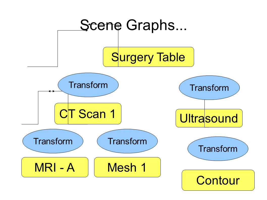 Scene Graphs... Surgery Table CT Scan 1 MRI - AMesh 1 Ultrasound Contour Transform