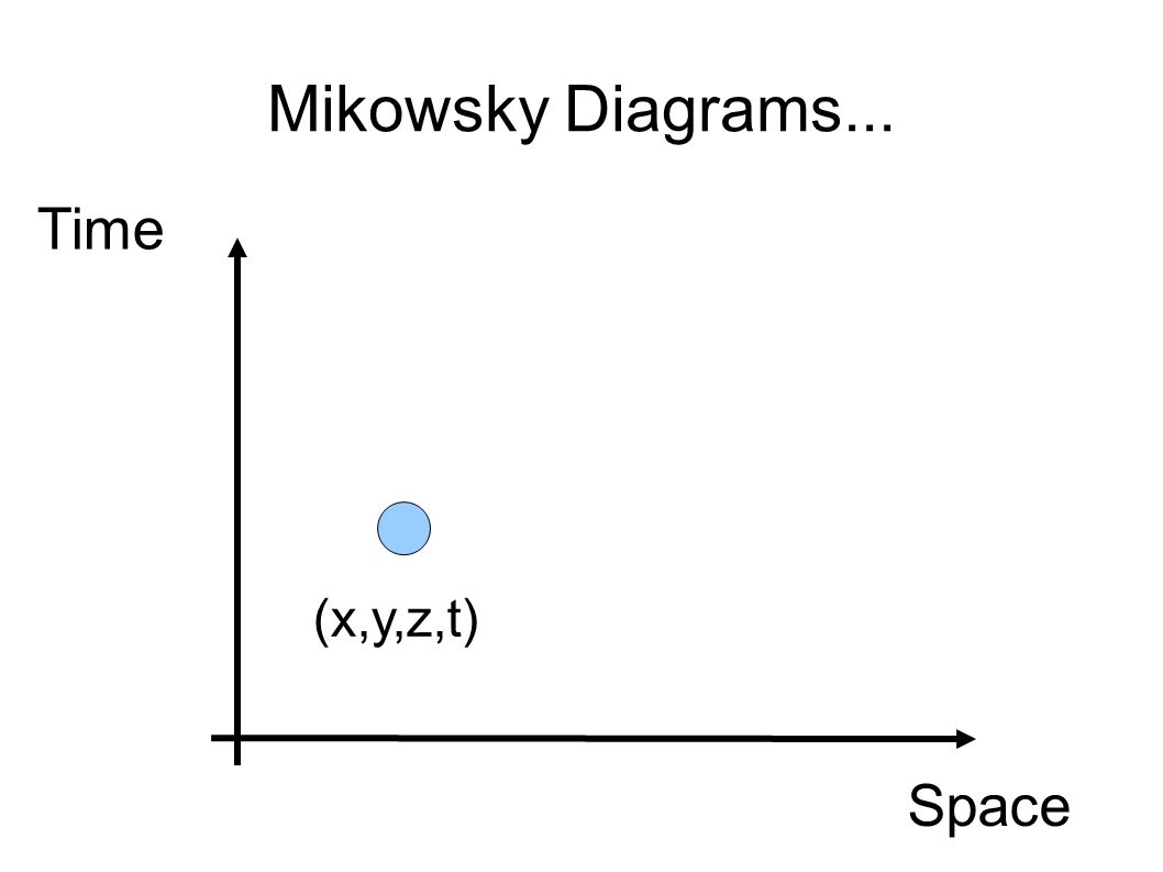 Mikowsky Diagrams... Space Time (x,y,z,t)