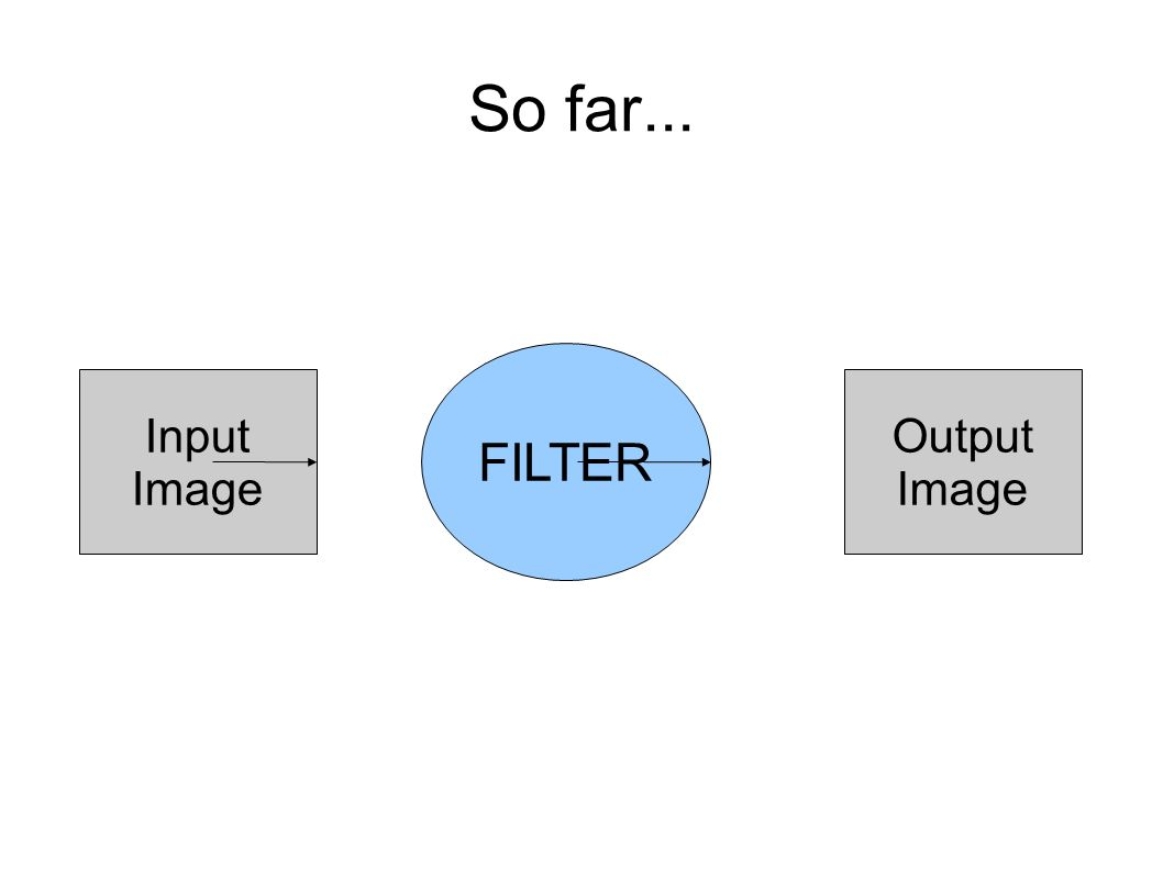 So far... FILTER Input Image Output Image