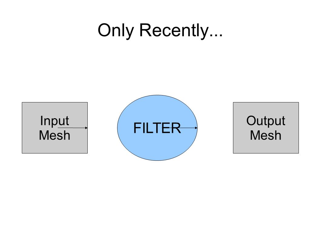 Only Recently... FILTER Input Mesh Output Mesh