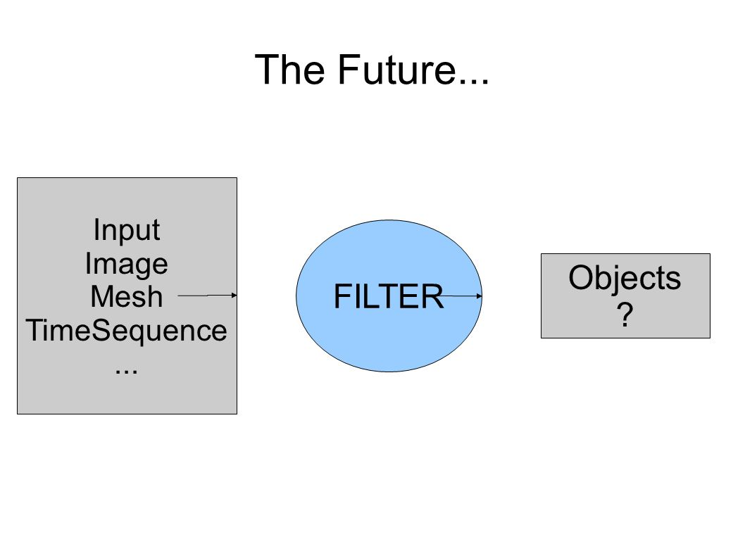 The Future... FILTER Input Image Mesh TimeSequence... Objects