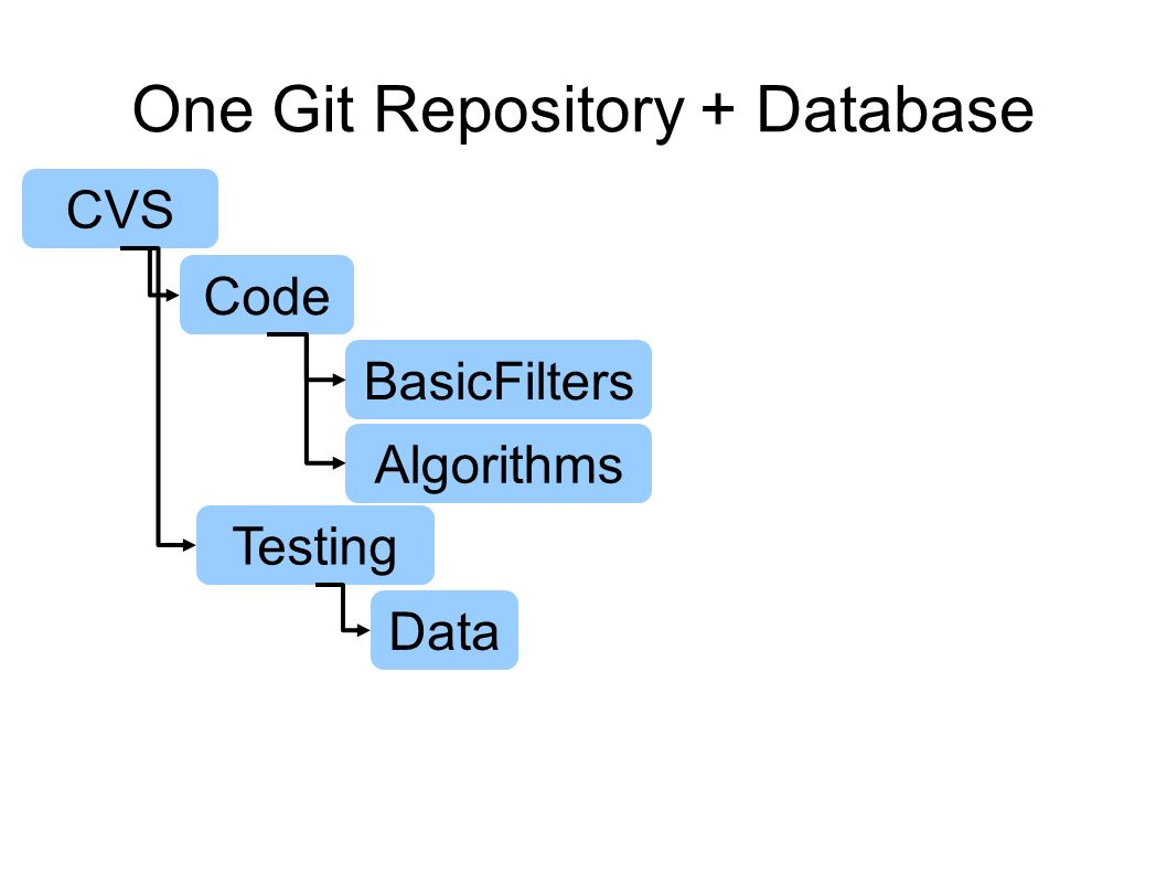One Git Repository + Database CVS Code BasicFilters Algorithms Testing Data
