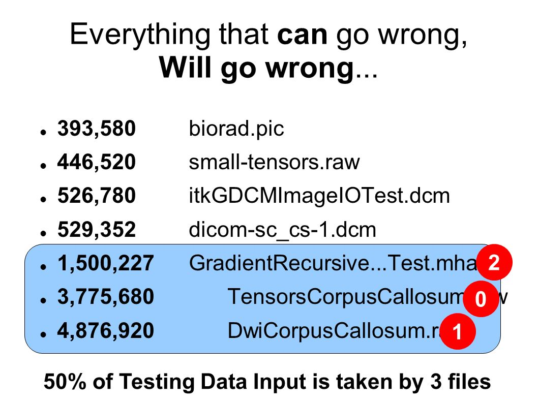 Everything that can go wrong, Will go wrong... 393,580 biorad.pic 446,520 small-tensors.raw 526,780 itkGDCMImageIOTest.dcm 529,352 dicom-sc_cs-1.dcm 1