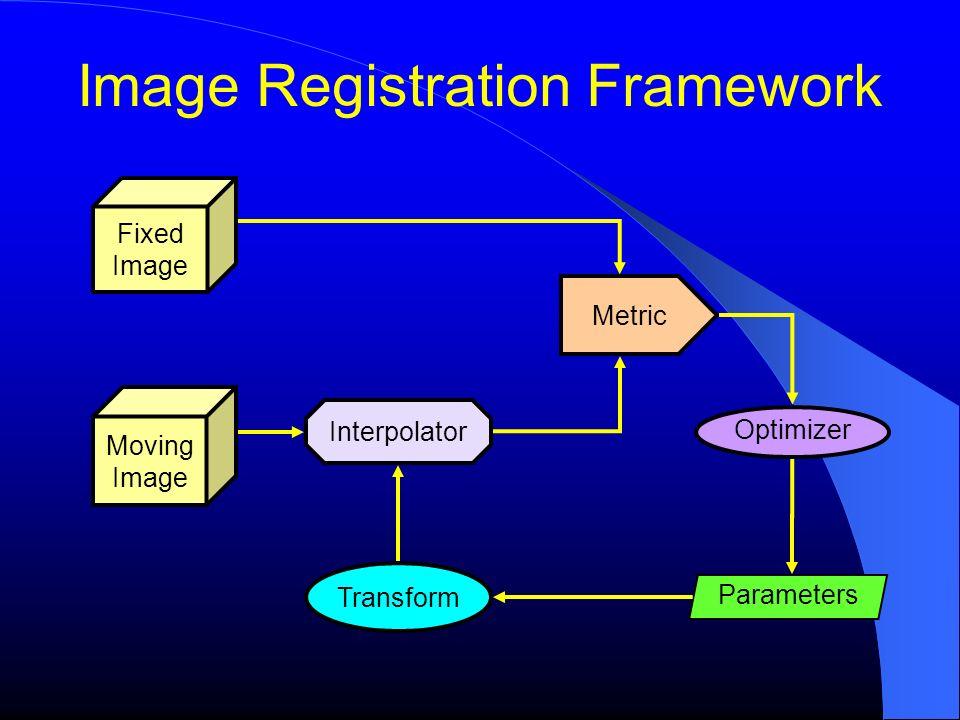 Image Registration Framework Fixed Image Moving Image Metric Transform Interpolator Optimizer Parameters
