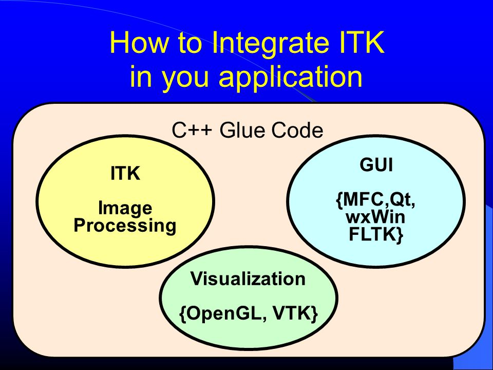 C++ Glue Code How to Integrate ITK in you application ITK Image Processing GUI {MFC,Qt, wxWin FLTK} Visualization {OpenGL, VTK}