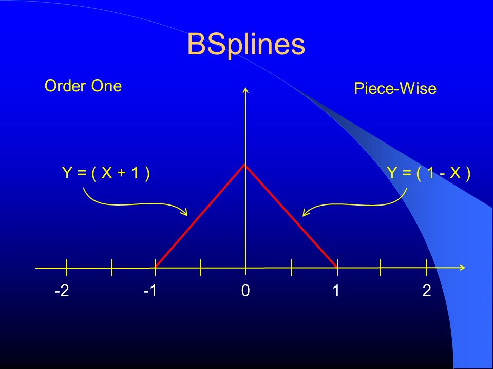 BSplines Order One -2120 Piece-Wise Y = ( 1 - X )Y = ( X + 1 )