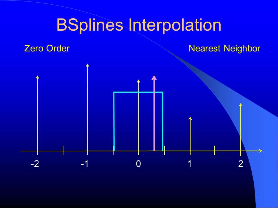 BSplines Interpolation -2120 Zero OrderNearest Neighbor