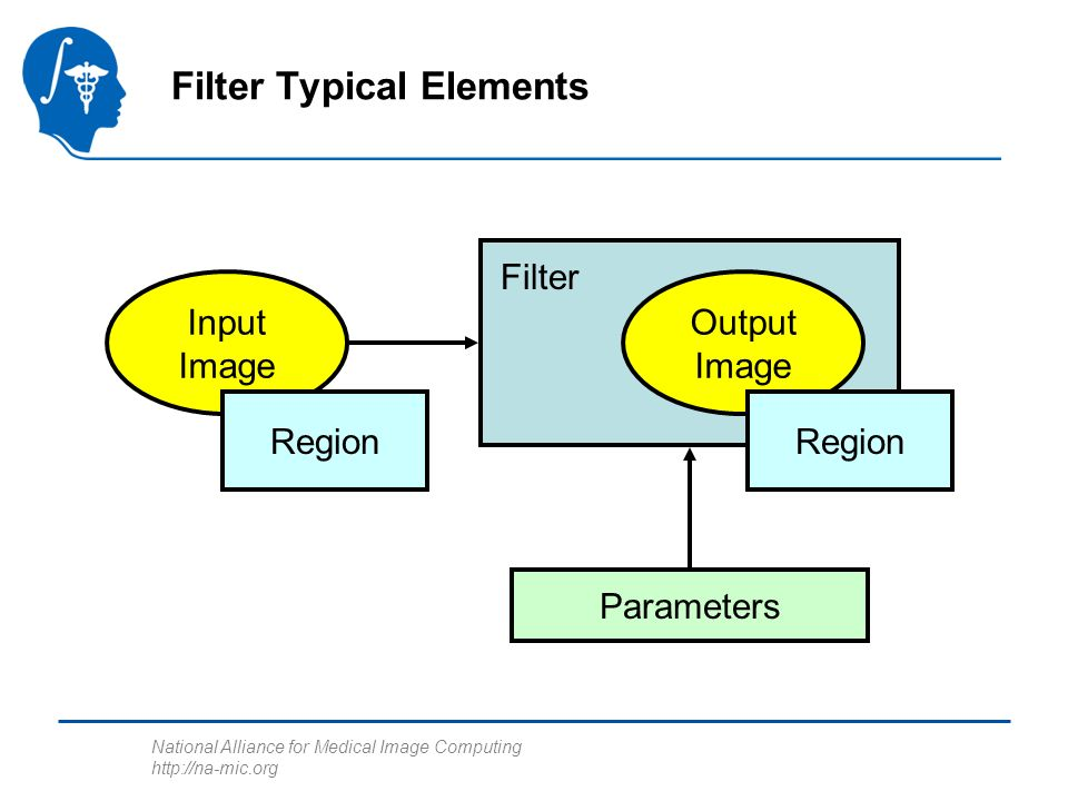 National Alliance for Medical Image Computing   Filter Typical Elements Input Image Output Image Filter Parameters Region