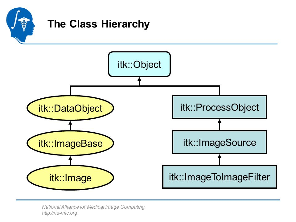 National Alliance for Medical Image Computing   The Class Hierarchy itk::ProcessObject itk::DataObject itk::Object itk::ImageBase itk::Image itk::ImageSource itk::ImageToImageFilter