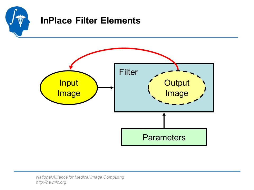 National Alliance for Medical Image Computing   InPlace Filter Elements Input Image Output Image Filter Parameters