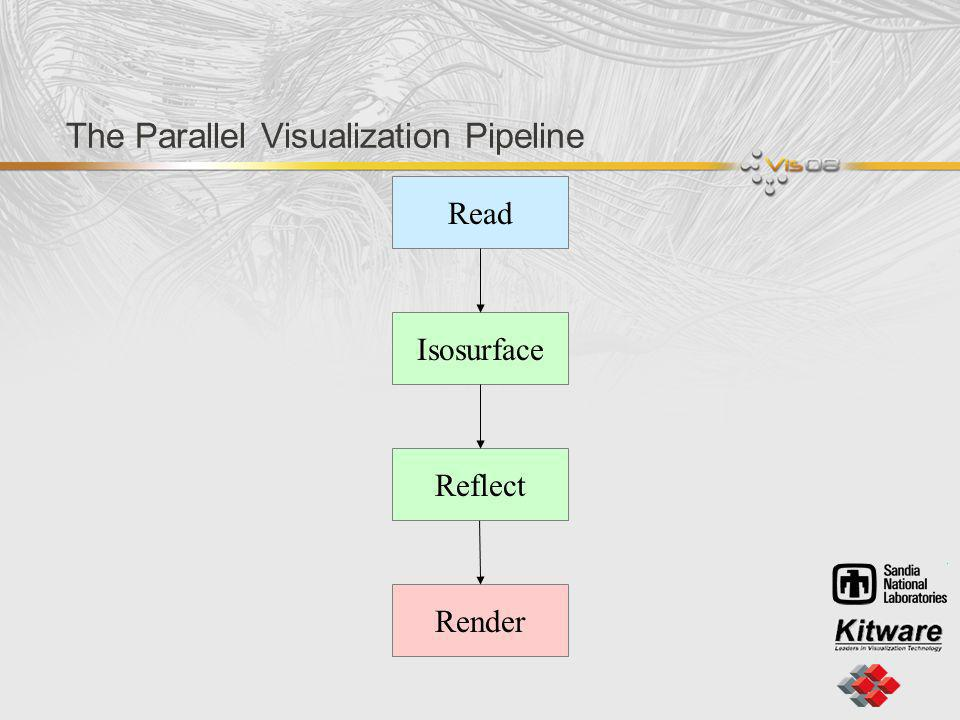 The Parallel Visualization Pipeline Read Isosurface Reflect Render