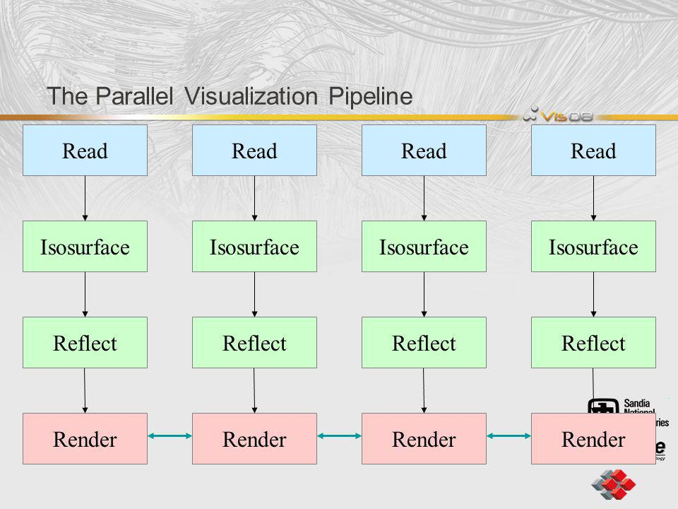 The Parallel Visualization Pipeline Read Isosurface Reflect Render Read Isosurface Reflect Render Read Isosurface Reflect Render Read Isosurface Reflect Render