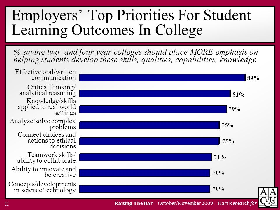 Raising The Bar – October/November 2009 – Hart Research for 11 % saying two- and four-year colleges should place MORE emphasis on helping students dev
