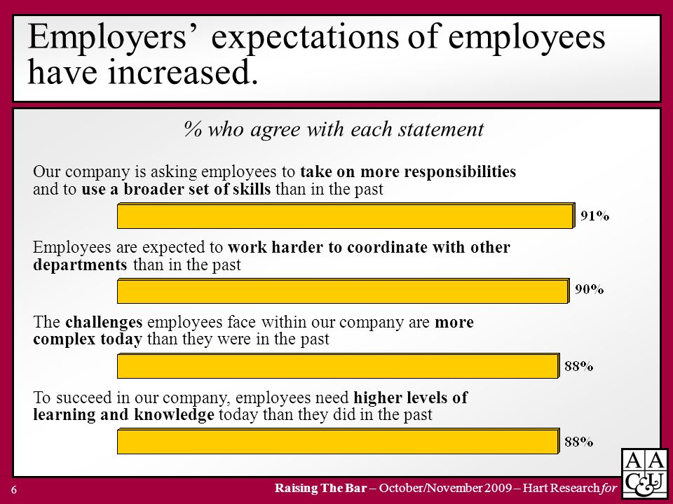 Raising The Bar – October/November 2009 – Hart Research for 6 Employers expectations of employees have increased. % who agree with each statement Our