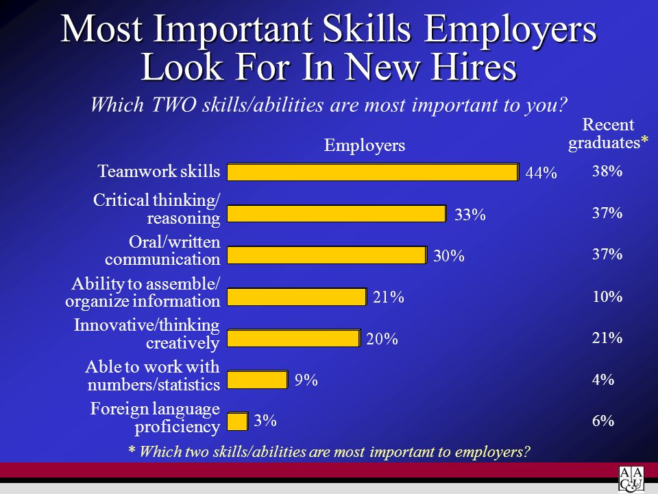 Most Important Skills Employers Look For In New Hires Teamwork skills Critical thinking/ reasoning Oral/written communication Ability to assemble/ org