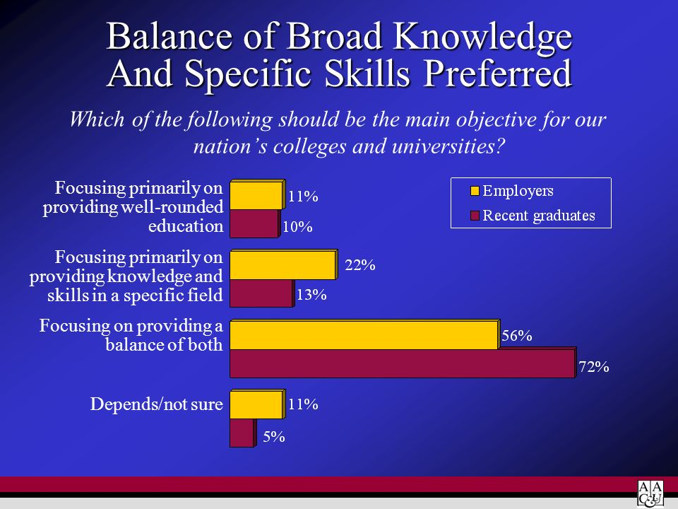 Balance of Broad Knowledge And Specific Skills Preferred Which of the following should be the main objective for our nations colleges and universities