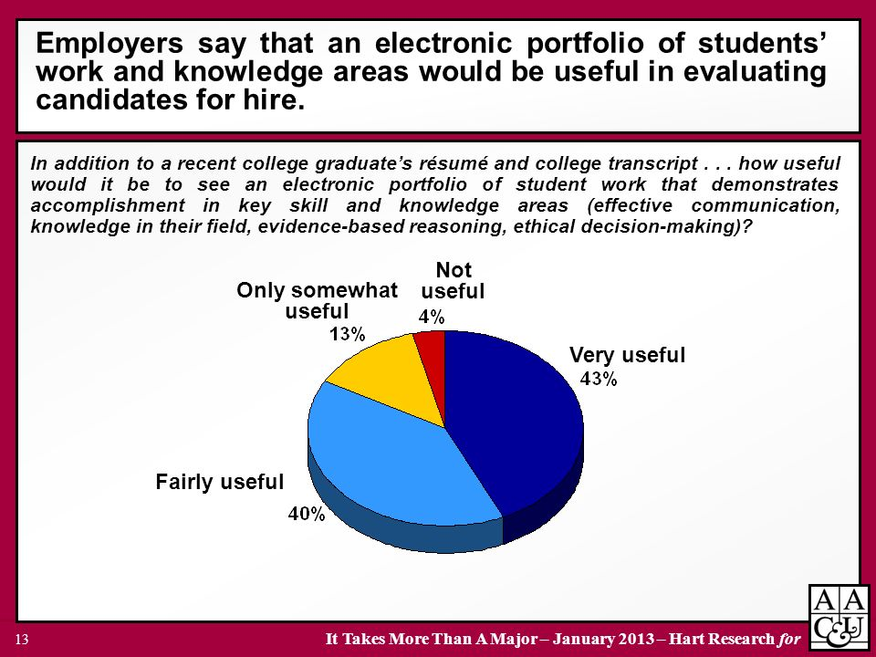 It Takes More Than A Major – January 2013 – Hart Research for 13 Employers say that an electronic portfolio of students work and knowledge areas would be useful in evaluating candidates for hire.