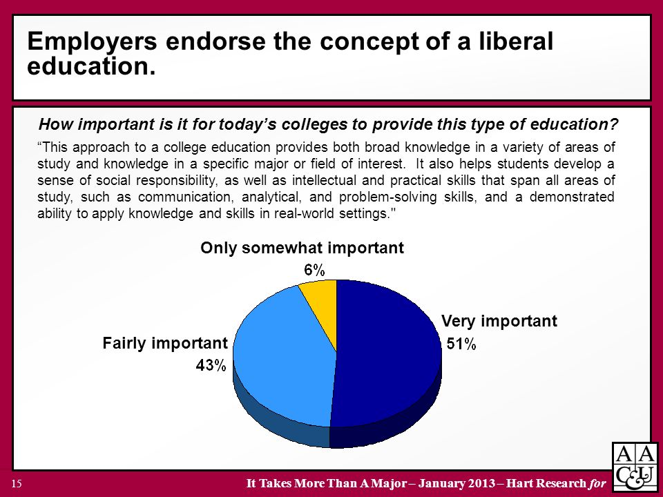 It Takes More Than A Major – January 2013 – Hart Research for 15 Employers endorse the concept of a liberal education.