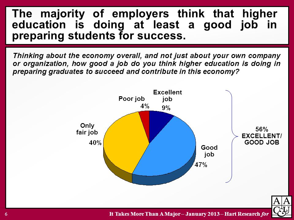 It Takes More Than A Major – January 2013 – Hart Research for 6 The majority of employers think that higher education is doing at least a good job in