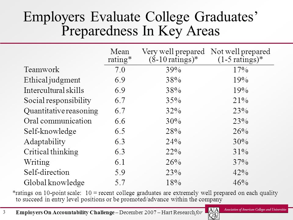 Employers On Accountability Challenge – December 2007 – Hart Research for 3 Employers Evaluate College Graduates Preparedness In Key Areas Teamwork Ethical judgment Intercultural skills Social responsibility Quantitative reasoning Oral communication Self-knowledge Adaptability Critical thinking Writing Self-direction Global knowledge Mean rating* 7.0 6.9 6.7 6.6 6.5 6.3 6.1 5.9 5.7 *ratings on 10-point scale: 10 = recent college graduates are extremely well prepared on each quality to succeed in entry level positions or be promoted/advance within the company Very well prepared (8-10 ratings)* 39% 38% 35% 32% 30% 28% 24% 22% 26% 23% 18% Not well prepared (1-5 ratings)* 17% 19% 21% 23% 26% 30% 31% 37% 42% 46%