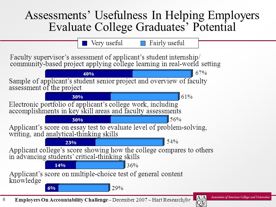 Employers On Accountability Challenge – December 2007 – Hart Research for 6 Assessments Usefulness In Helping Employers Evaluate College Graduates Potential Faculty supervisors assessment of applicants student internship/ community-based project applying college learning in real-world setting 67% 61% 56% 54% 36% Sample of applicants student senior project and overview of faculty assessment of the project Applicants score on essay test to evaluate level of problem-solving, writing, and analytical-thinking skills Electronic portfolio of applicants college work, including accomplishments in key skill areas and faculty assessments Applicants score on multiple-choice test of general content knowledge Very usefulFairly useful Applicant colleges score showing how the college compares to others in advancing students critical-thinking skills 29%