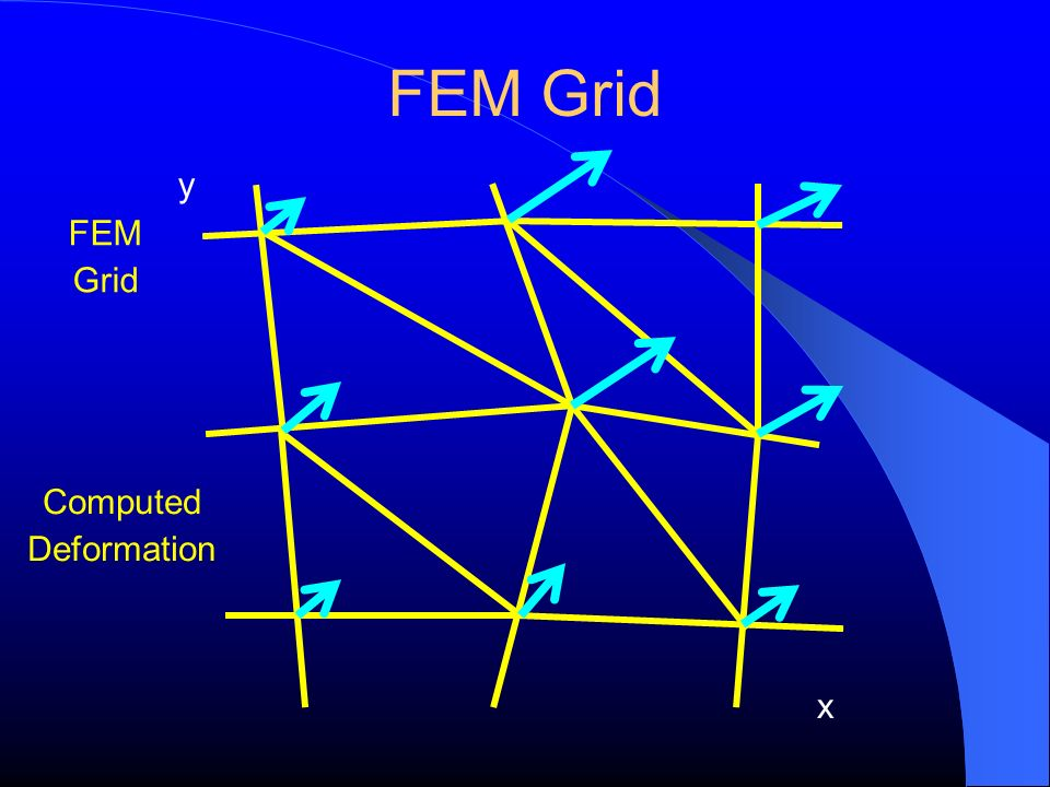 FEM Grid y x FEM Grid Computed Deformation