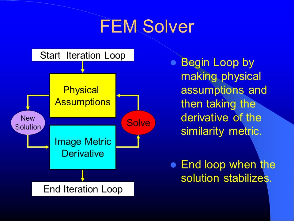 FEM Solver Image Metric Derivative Physical Assumptions Solve New Solution Start Iteration Loop End Iteration Loop Begin Loop by making physical assum
