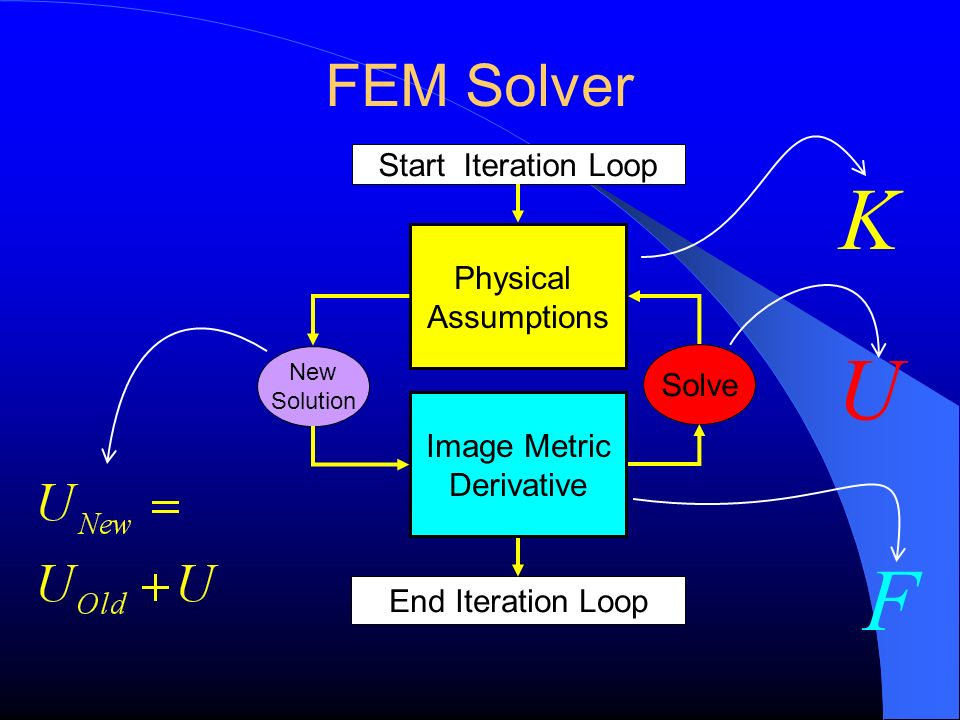 FEM Solver Image Metric Derivative Physical Assumptions Solve New Solution Start Iteration Loop End Iteration Loop F U K