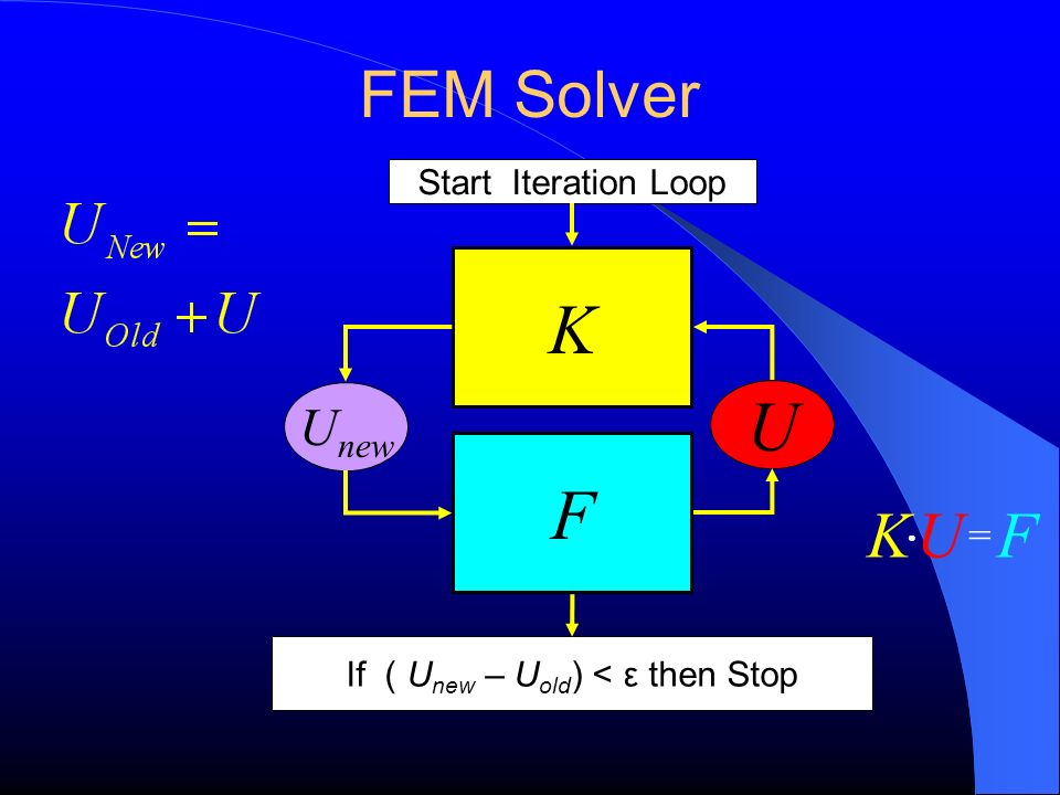 FEM Solver F K U U new Start Iteration Loop If ( U new – U old ) < ε then Stop KFU =