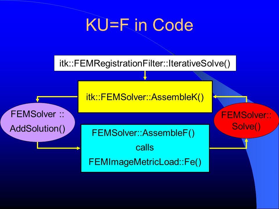 KU=F in Code FEMSolver::AssembleF() calls FEMImageMetricLoad::Fe() itk::FEMSolver::AssembleK() FEMSolver:: Solve() FEMSolver :: AddSolution() itk::FEM