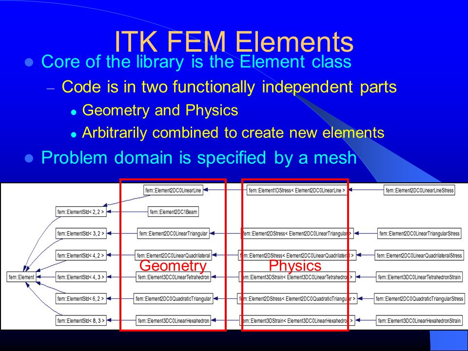ITK FEM Elements Core of the library is the Element class – Code is in two functionally independent parts Geometry and Physics Arbitrarily combined to
