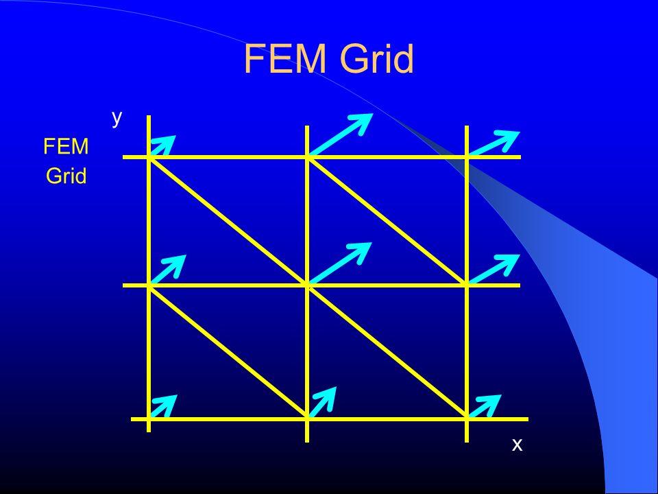 FEM Grid y x FEM Grid