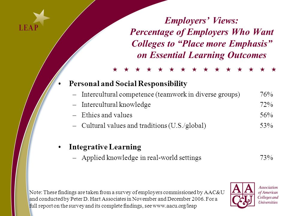 Employers Views: Percentage of Employers Who Want Colleges to Place more Emphasis on Essential Learning Outcomes Personal and Social Responsibility –Intercultural competence (teamwork in diverse groups)76% –Intercultural knowledge72% –Ethics and values56% –Cultural values and traditions (U.S./global)53% Integrative Learning –Applied knowledge in real-world settings73% Note: These findings are taken from a survey of employers commissioned by AAC&U and conducted by Peter D.