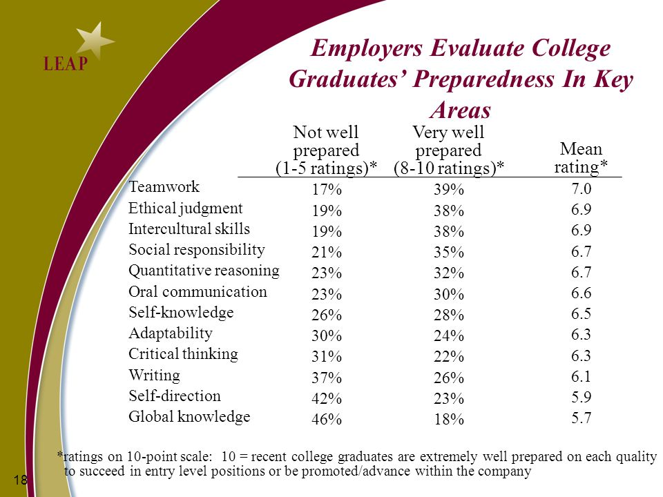 18 Employers Evaluate College Graduates Preparedness In Key Areas Teamwork Ethical judgment Intercultural skills Social responsibility Quantitative reasoning Oral communication Self-knowledge Adaptability Critical thinking Writing Self-direction Global knowledge Mean rating* 7.0 6.9 6.7 6.6 6.5 6.3 6.1 5.9 5.7 *ratings on 10-point scale: 10 = recent college graduates are extremely well prepared on each quality to succeed in entry level positions or be promoted/advance within the company Very well prepared (8-10 ratings)* 39% 38% 35% 32% 30% 28% 24% 22% 26% 23% 18% Not well prepared (1-5 ratings)* 17% 19% 21% 23% 26% 30% 31% 37% 42% 46%