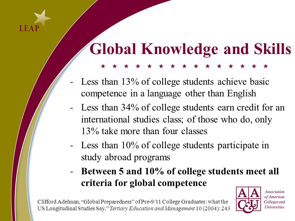 Global Knowledge and Skills -Less than 13% of college students achieve basic competence in a language other than English -Less than 34% of college students earn credit for an international studies class; of those who do, only 13% take more than four classes -Less than 10% of college students participate in study abroad programs -Between 5 and 10% of college students meet all criteria for global competence Clifford Adelman, Global Preparedness of Pre-9/11 College Graduates: what the US Longitudinal Studies Say, Tertiary Education and Management 10 (2004): 243