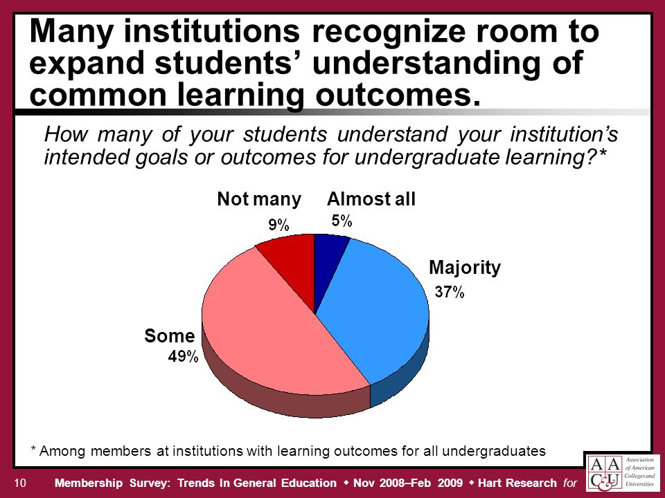 Membership Survey: Trends In General Education Nov 2008–Feb 2009 Hart Research for 10 Many institutions recognize room to expand students understanding of common learning outcomes.