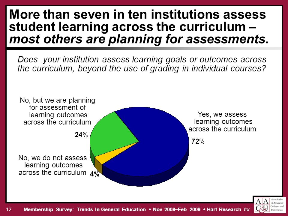 Membership Survey: Trends In General Education Nov 2008–Feb 2009 Hart Research for 12 More than seven in ten institutions assess student learning across the curriculum – most others are planning for assessments.