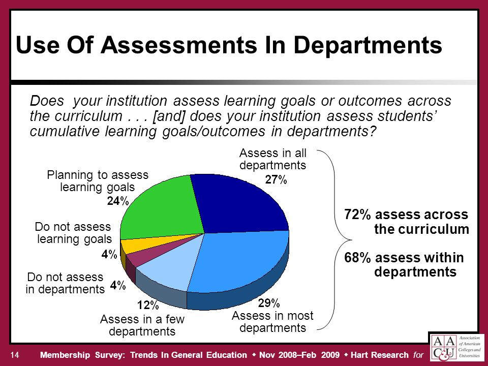 Membership Survey: Trends In General Education Nov 2008–Feb 2009 Hart Research for 14 Use Of Assessments In Departments Does your institution assess learning goals or outcomes across the curriculum...