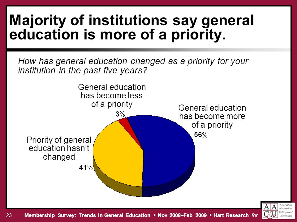 Membership Survey: Trends In General Education Nov 2008–Feb 2009 Hart Research for 23 Majority of institutions say general education is more of a priority.