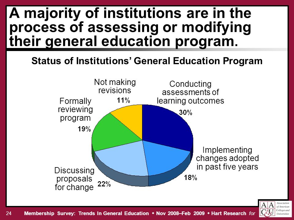 Membership Survey: Trends In General Education Nov 2008–Feb 2009 Hart Research for 24 A majority of institutions are in the process of assessing or modifying their general education program.