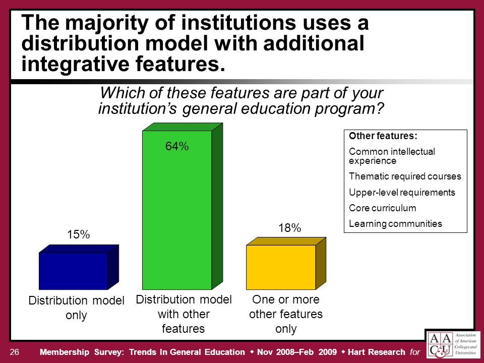 Membership Survey: Trends In General Education Nov 2008–Feb 2009 Hart Research for The majority of institutions uses a distribution model with additional integrative features.