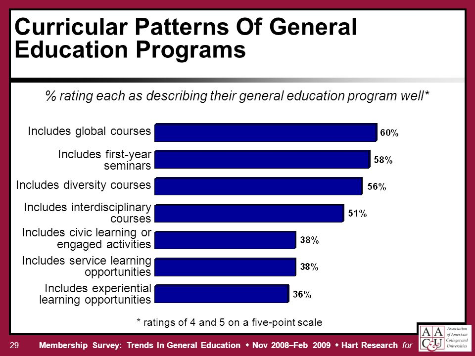 Membership Survey: Trends In General Education Nov 2008–Feb 2009 Hart Research for 29 Curricular Patterns Of General Education Programs % rating each as describing their general education program well* Includes global courses Includes first-year seminars Includes diversity courses Includes interdisciplinary courses Includes civic learning or engaged activities Includes service learning opportunities Includes experiential learning opportunities * ratings of 4 and 5 on a five-point scale